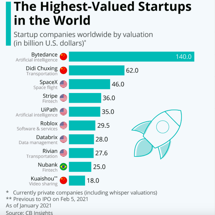 The highest valued startups in the world.