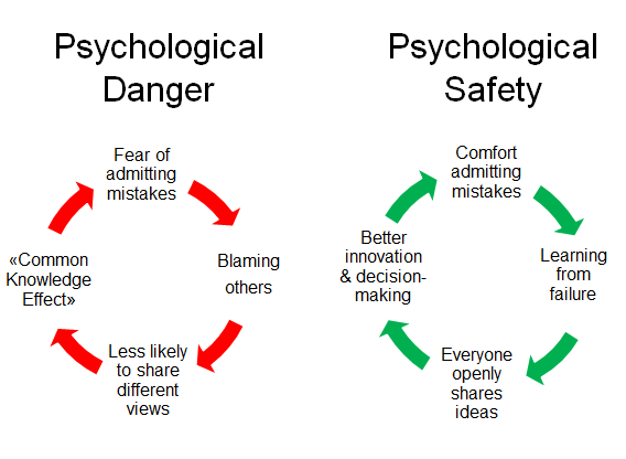 Psychological Danger vs. Psychological Safety