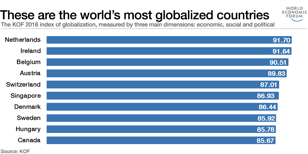 These are the world's most globalized countries