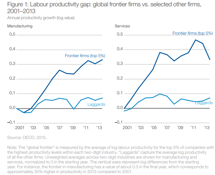 Productivity growth is driven by adding new and higher value-added products and services and greater efficiency.