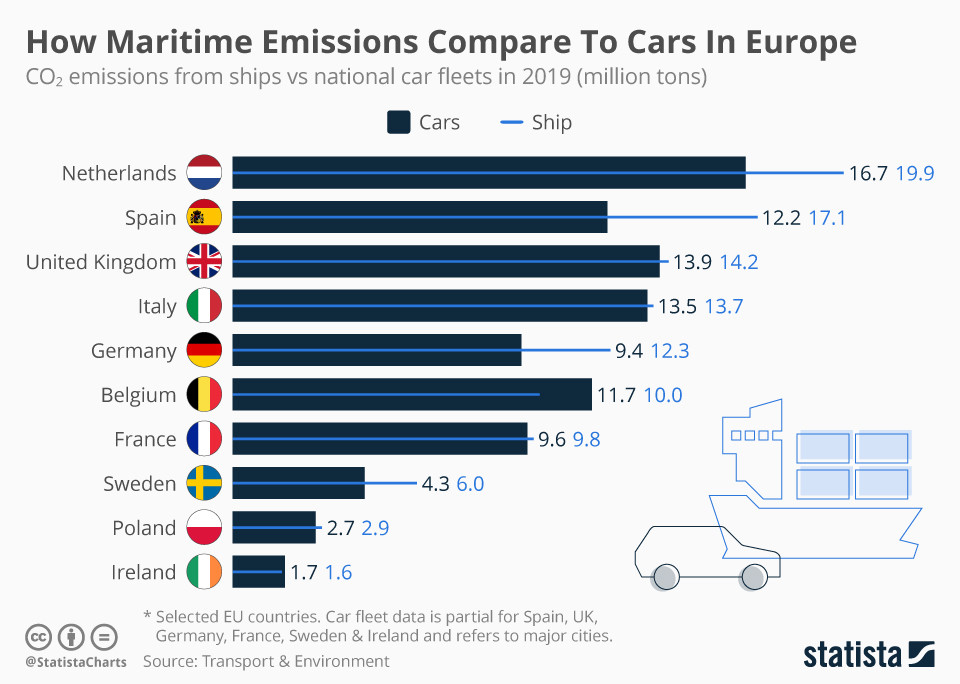 How Maritime Emissions Compare To Cars In Europe.