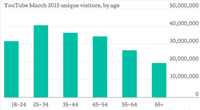 YouTube unique visitors by age