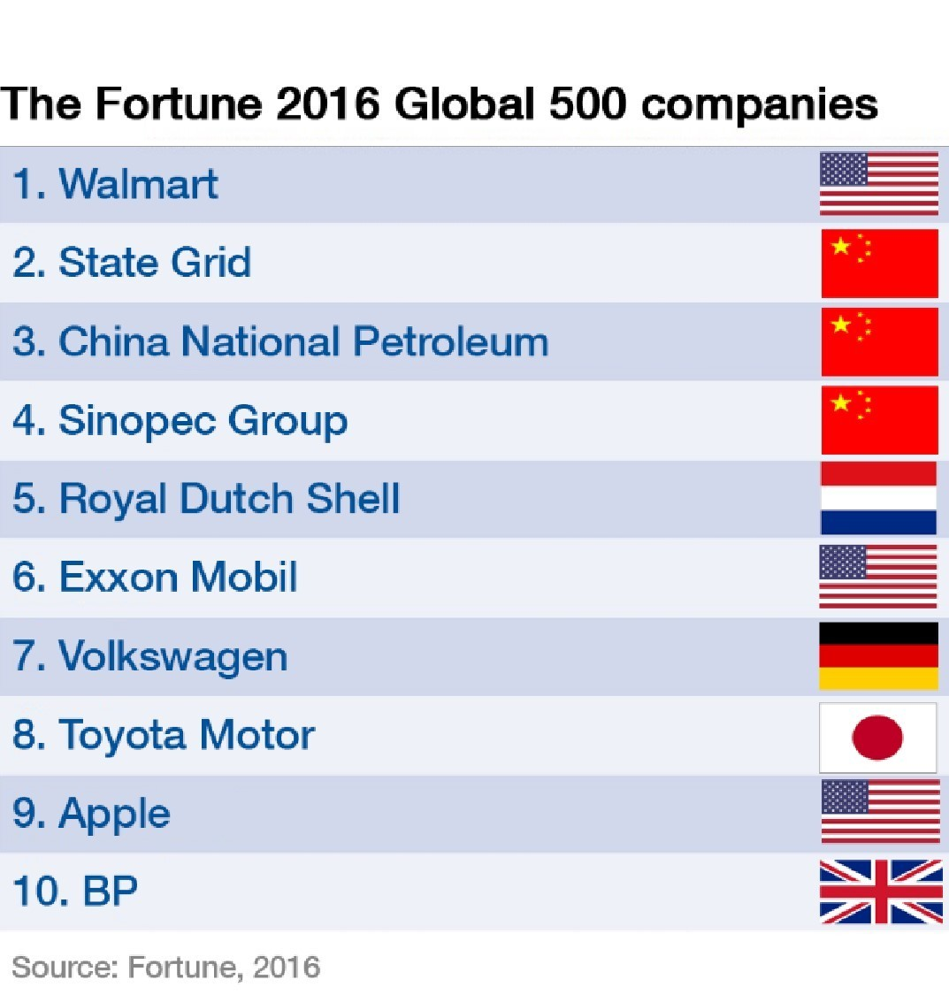 The fortune 2016 global 500 companies
