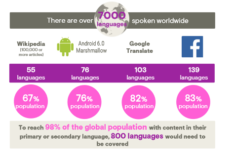 One language spoken worldwide would lead