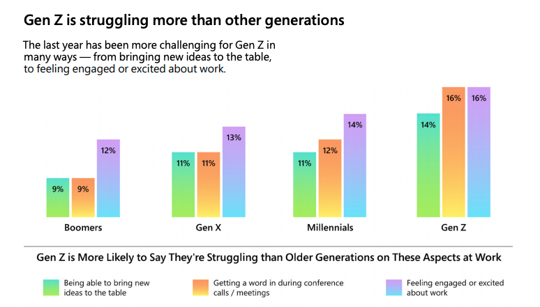 graphs showing to what extent different generations are facing different challenges at work
