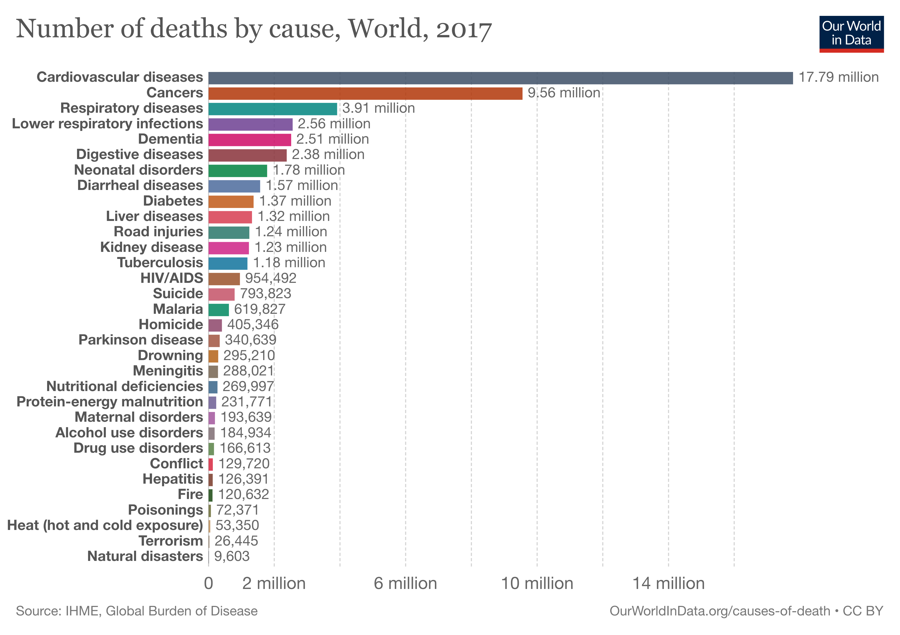 How Does Covid 19 Compare To Other Major Causes Of Death World Economic Forum