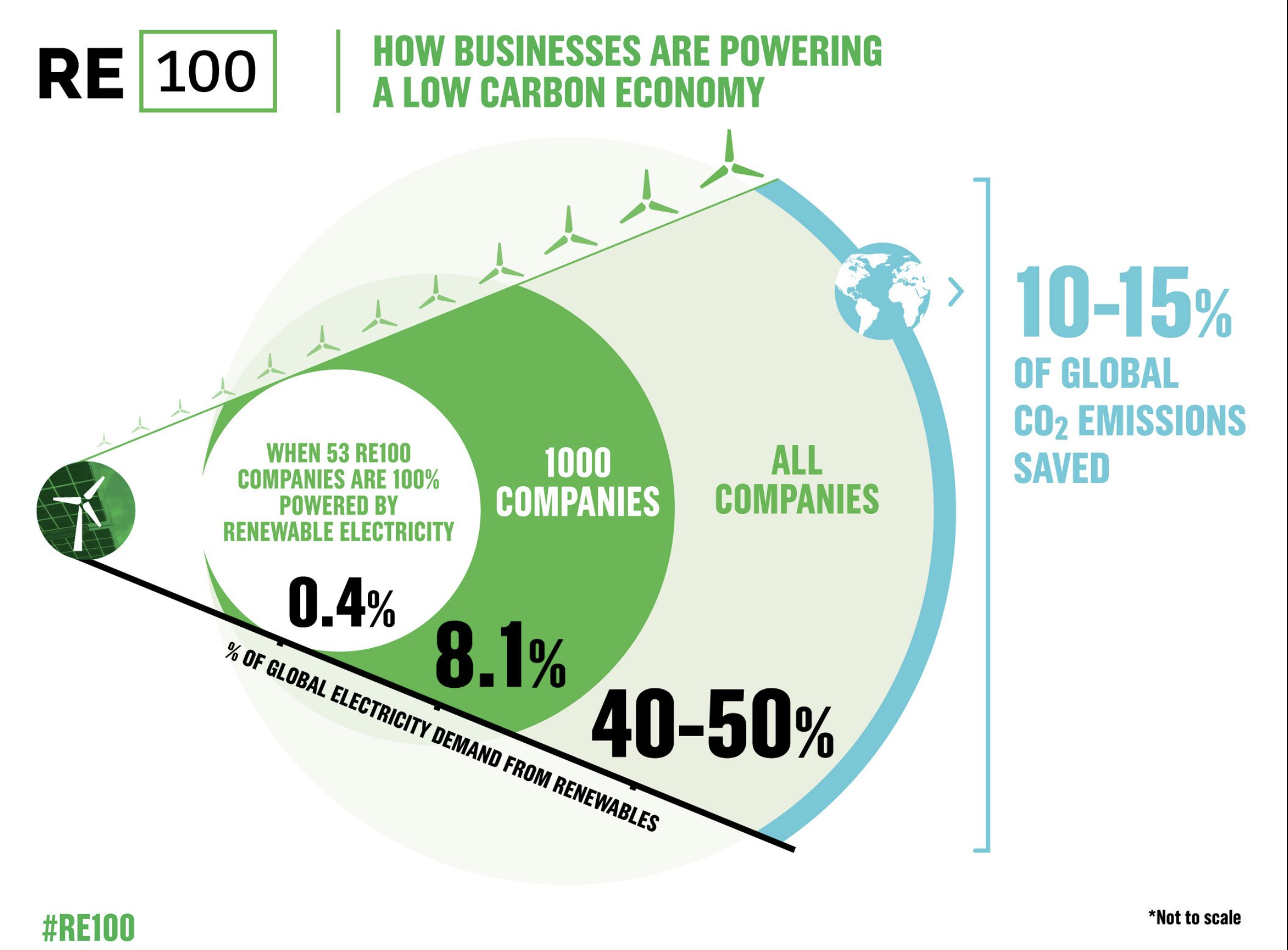 By committing to renewable energy, businesses can make a big dent in global emissions