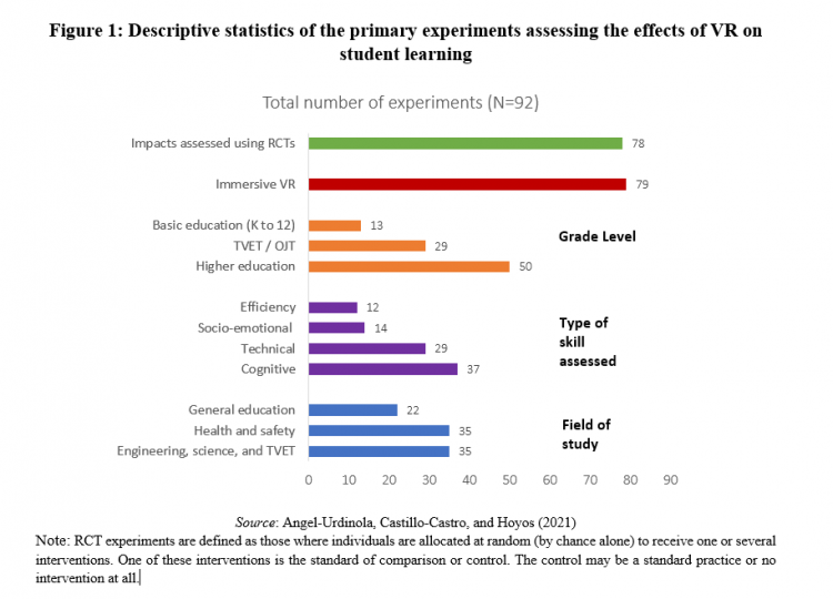 Figure 1: Descriptive statistics of the primary experiments assessing the effects of VR on student learning