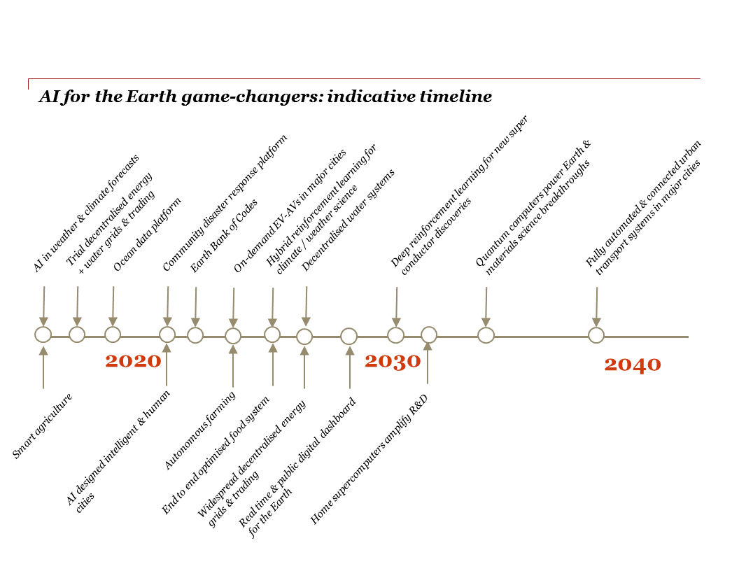 AI for the Earth game-changers: indicative timeline