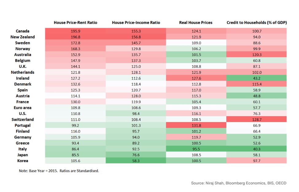 housing bubble rents prices property global