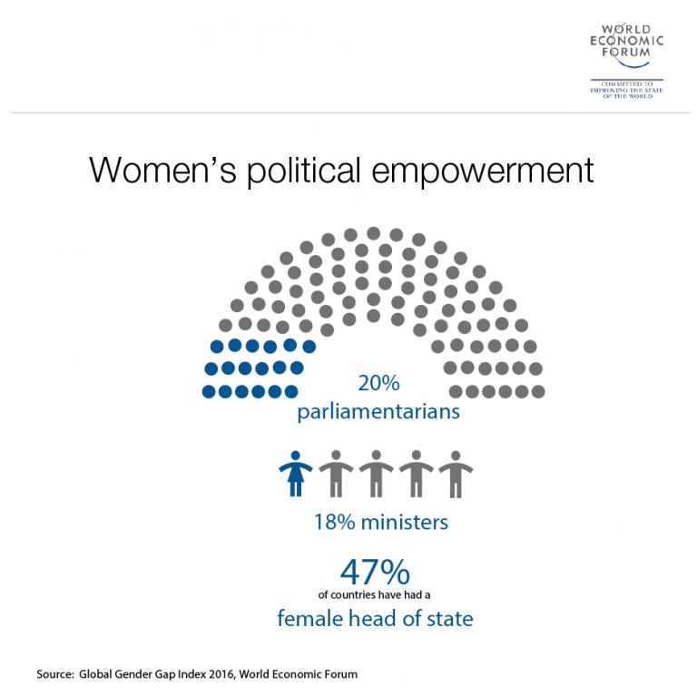 Women's political empowerment