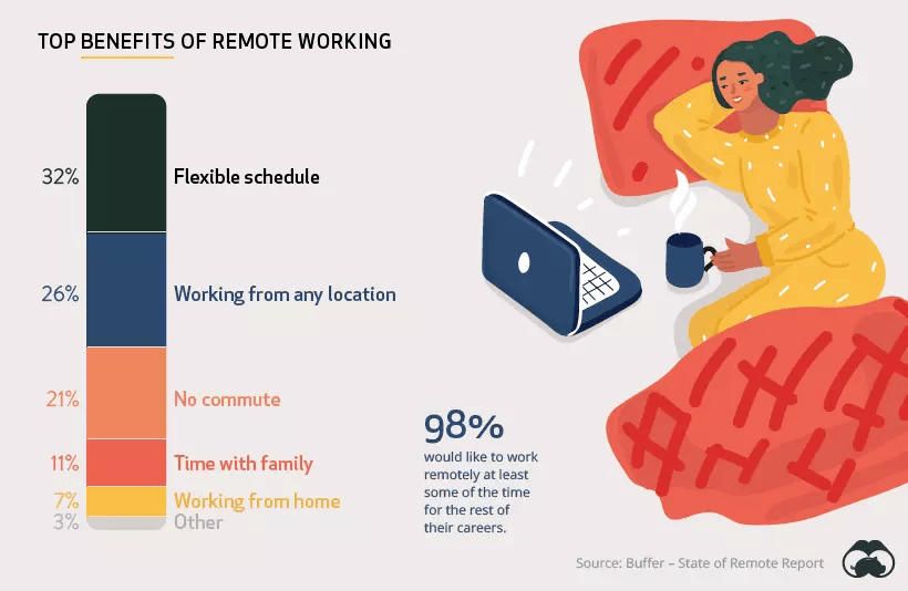Benefits remote working schedule
