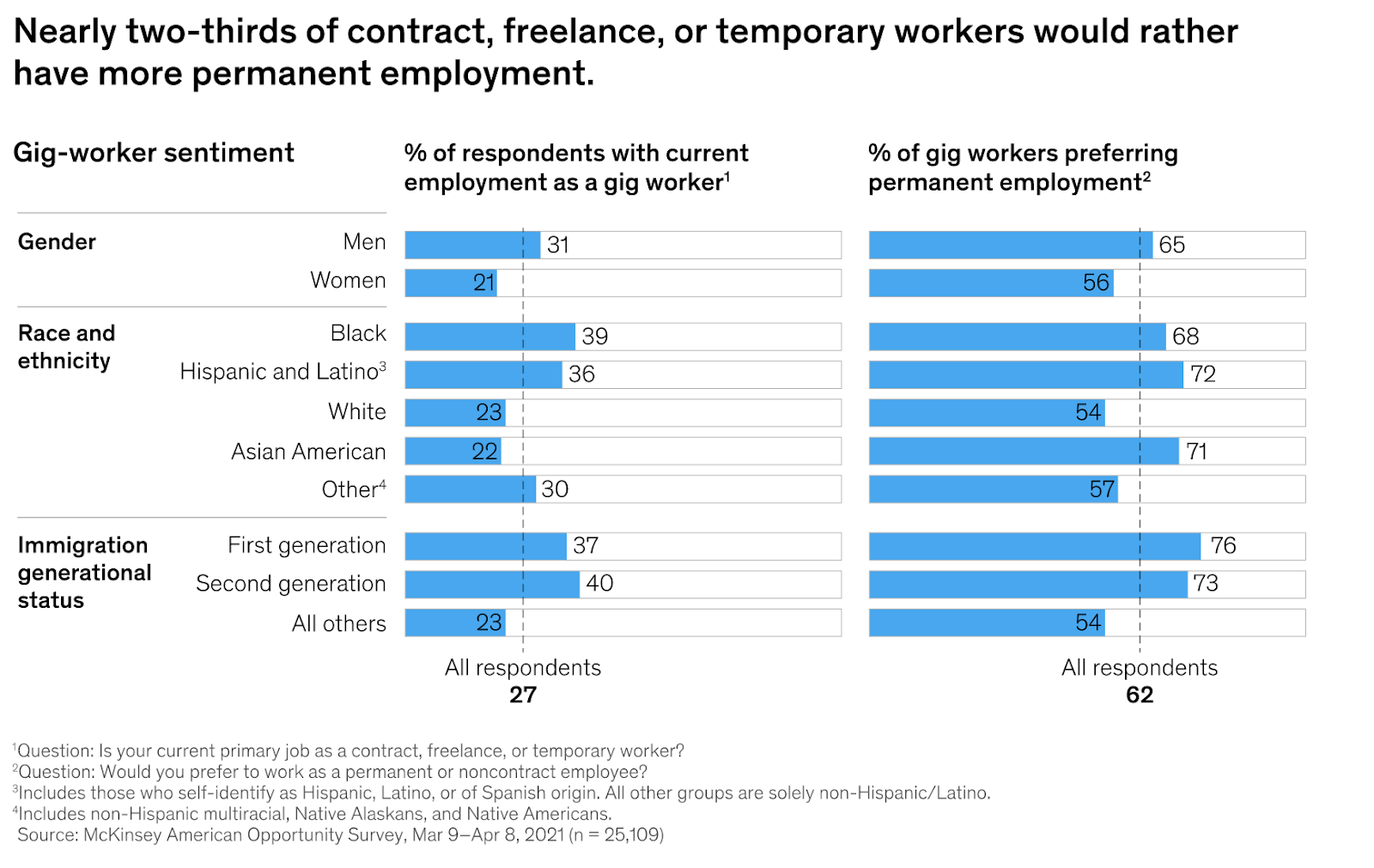 charts showing that contract, freelance, and temporary workers would overwhelmingly prefer permanent employment