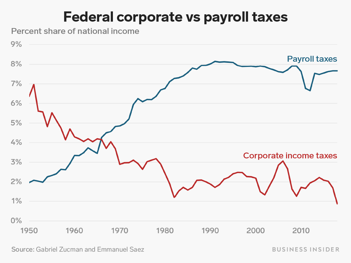 a chart showing the relationship between coperate and payrooll taxes in the united states