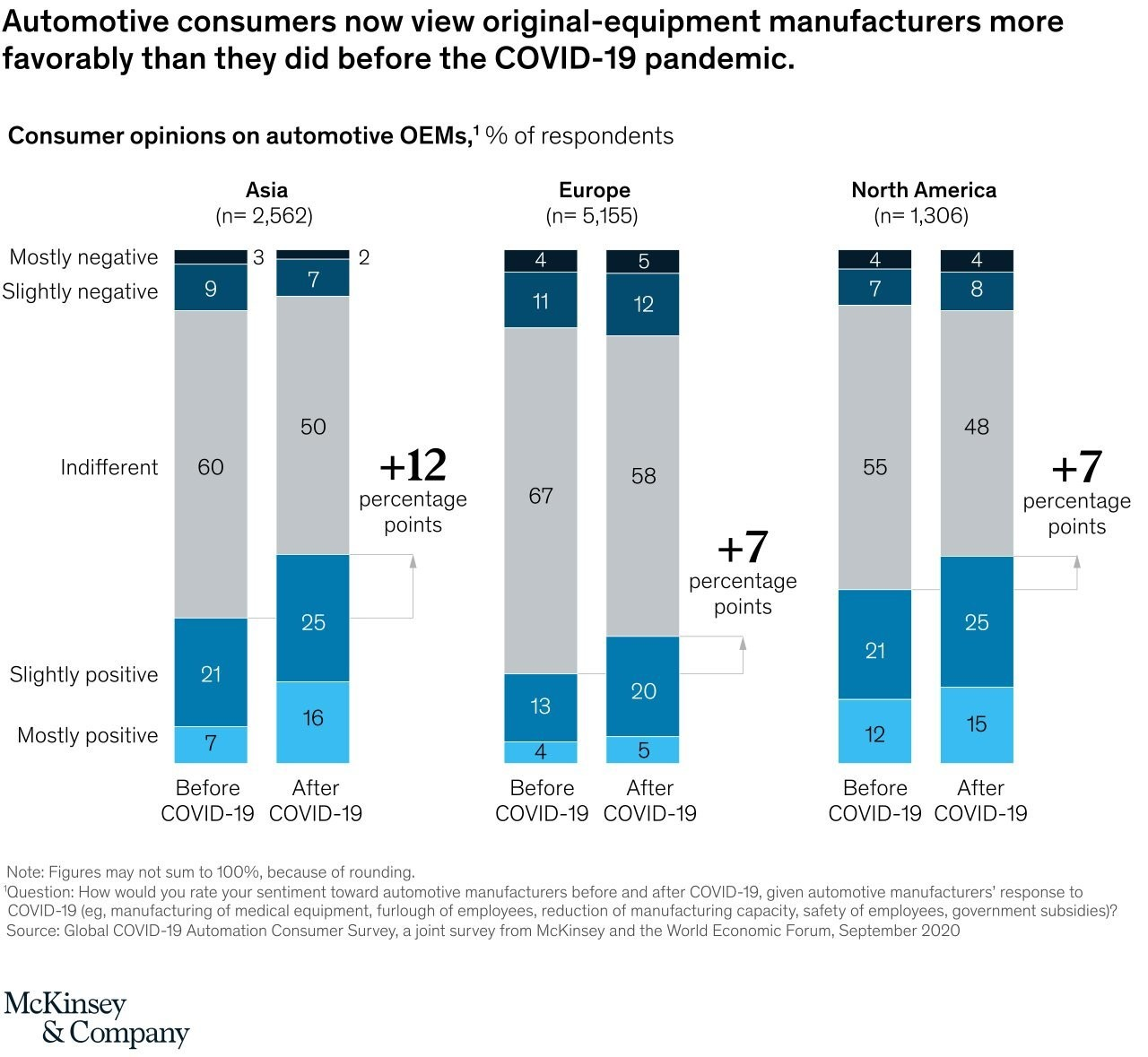 a chart showing that automotive consumers now view original-equipment manufacturers more favourably than they did before the COVID-19 pandemic