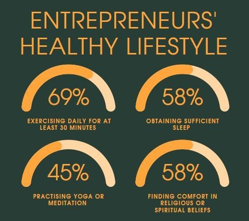 4 charts showing healthy lifestyle choices made by Indian entrepreneurs during COVID-19 pandemic; yoga, exercise, sleep, religious or spiritual beliefs.