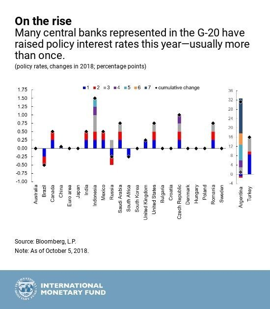 Many central banks in the G-20 have raised policy interest rates this year.
