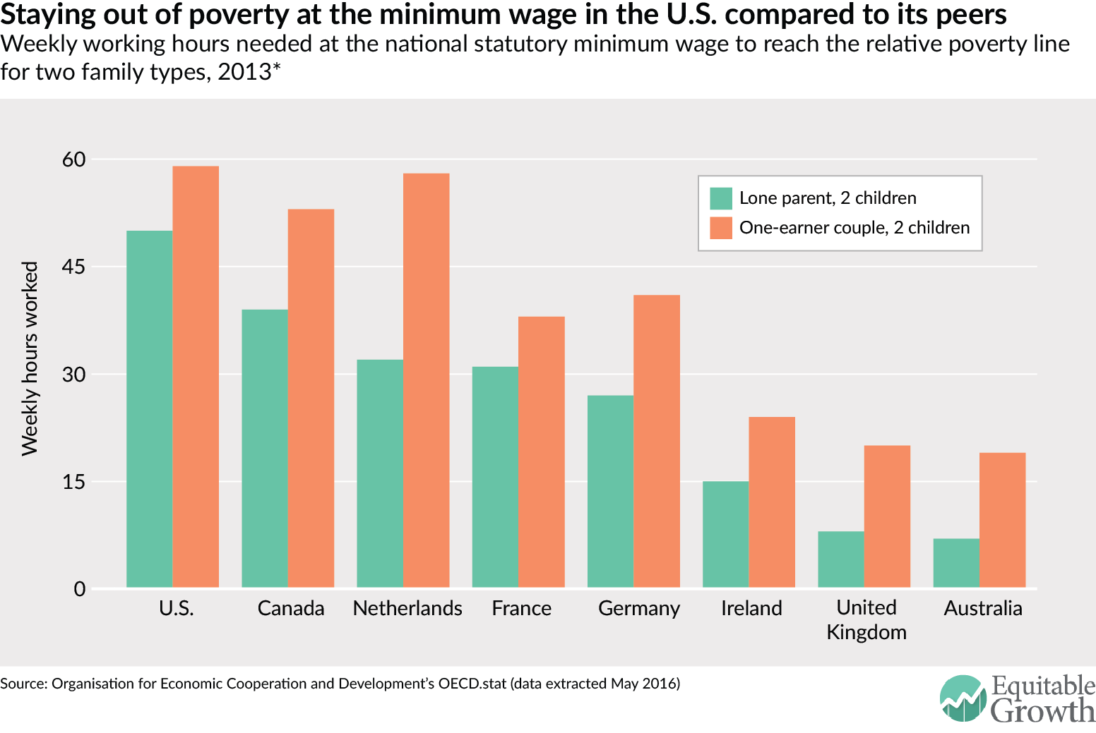 Staying out of poverty at the minimum wage in the U.S compared to its peers