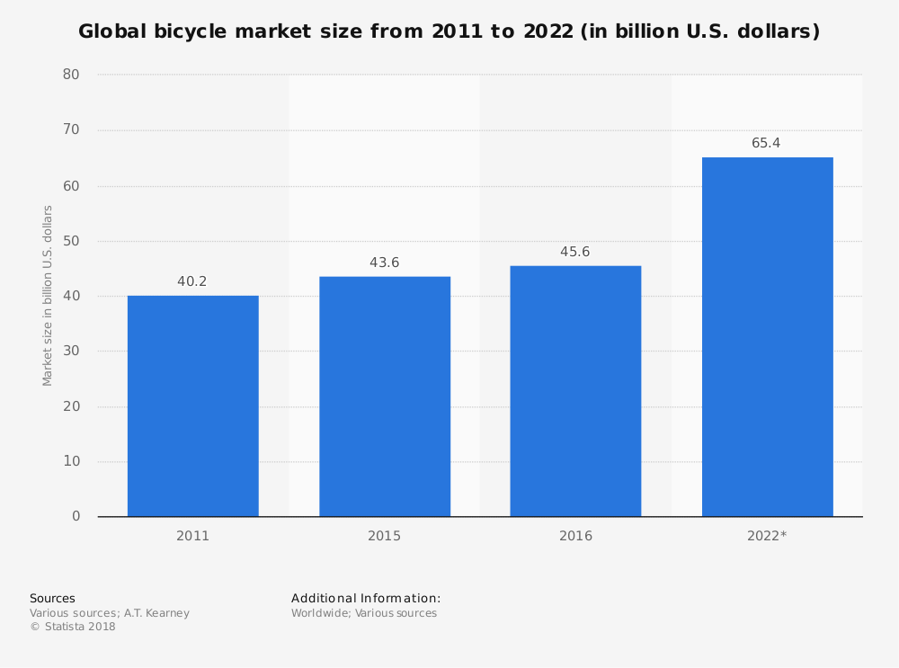 Bar chart showing value of global bicycle market