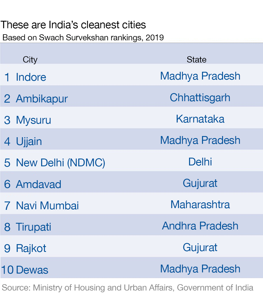 The state of Madhya Pradesh is home to three of the 10 cleanest cities.