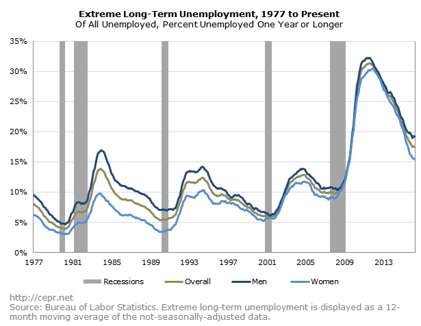 Extreme Long-Term Unemployment, 1977 to Present