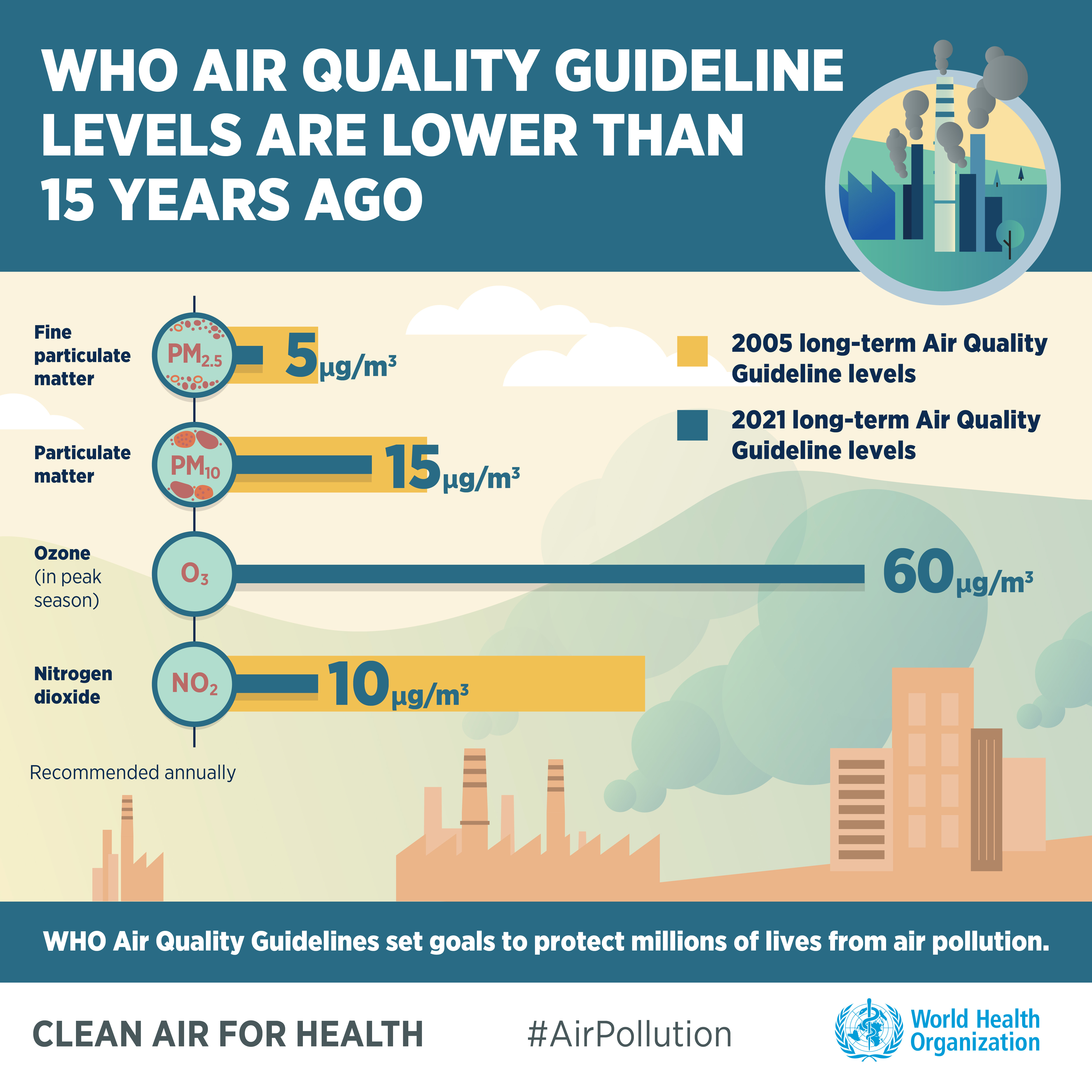 WHO_Air Pollution Slides_200921_CCAir Quality guidelines