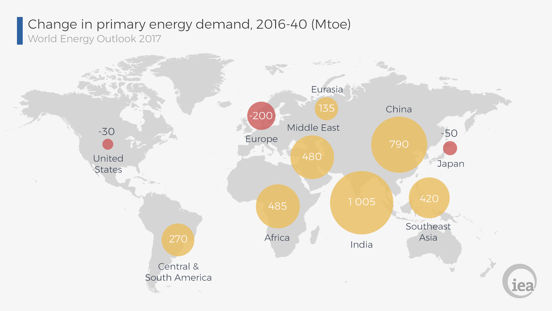 We Re Getting Closer To Completing The Global Energy