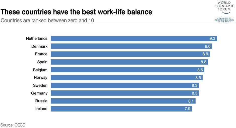 Image Word Economic Forum Secrets To A Better Work Life Balance
