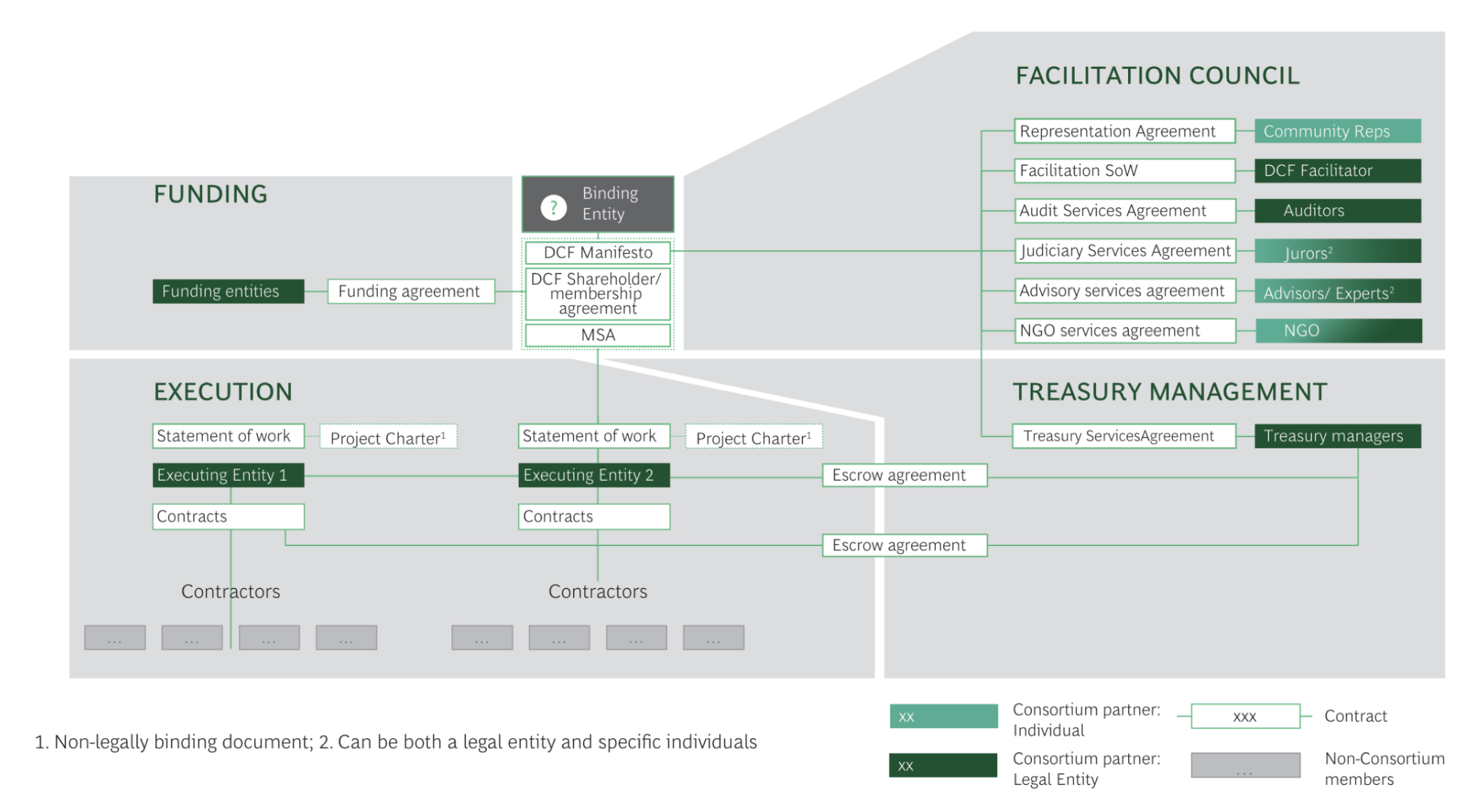 Figure 2. Governance and execution components of the DCF model