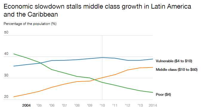 Economic slowdown stalls middle class growth in Latin America and the Caribbean