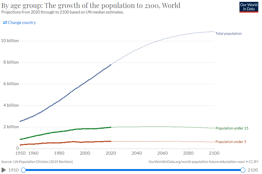 Global population growth projections 2100