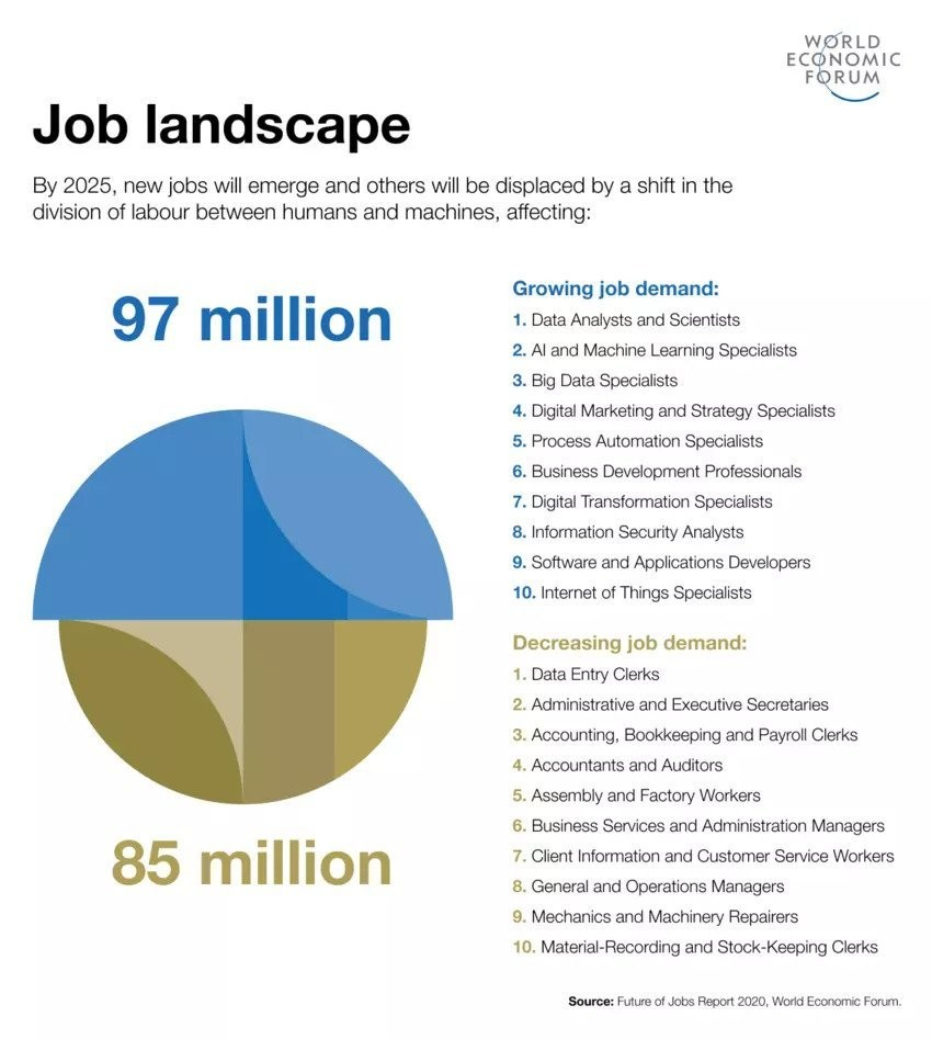 What jobs will be in demand by 2025?