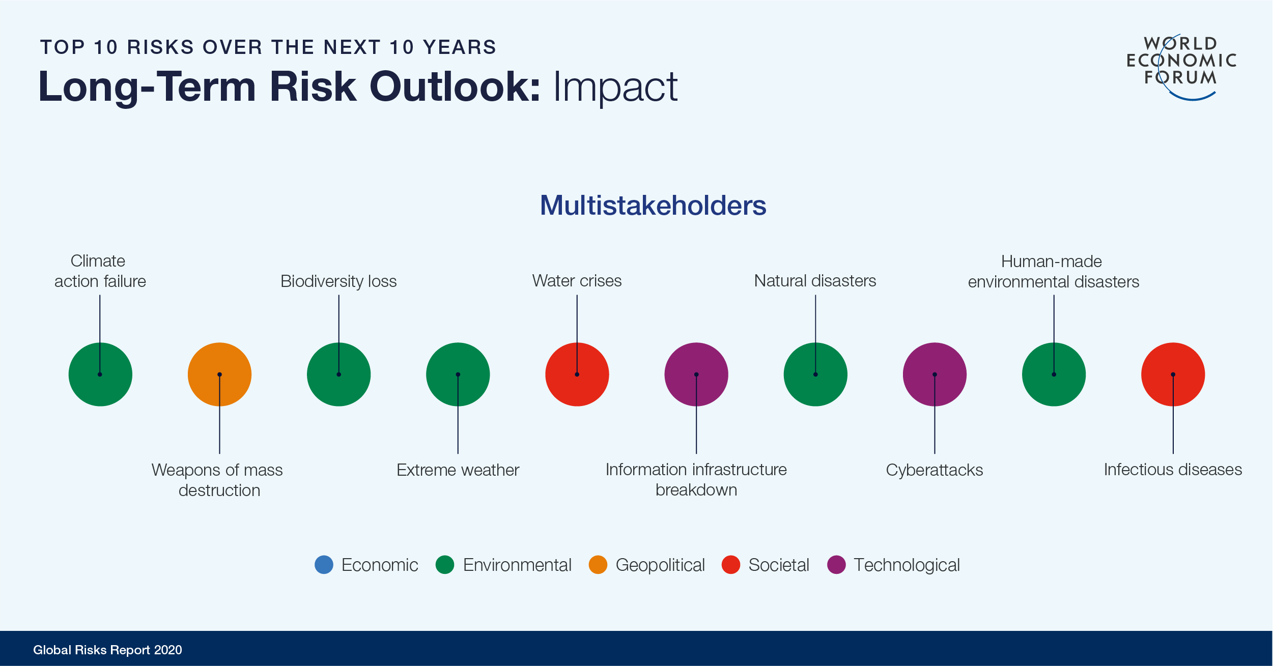 Top 10 risks over the next 10 years