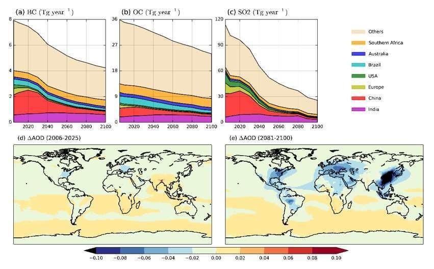 Les émissions d'aérosols (suie, particules fines, dioxyde de soufre) sont appelées à diminuer drastiquement d'ici 2100 grâce aux mesures antipollution.