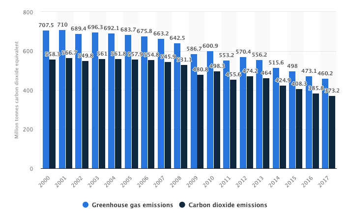 Greenhouse gas and CO2 emissions in the UK 2001-2017