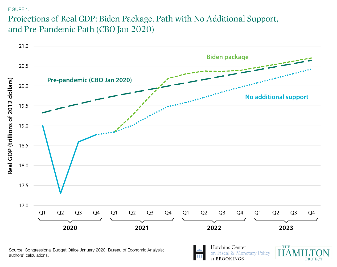 The macroeconomic implications of Biden's $1.9 trillion fiscal package