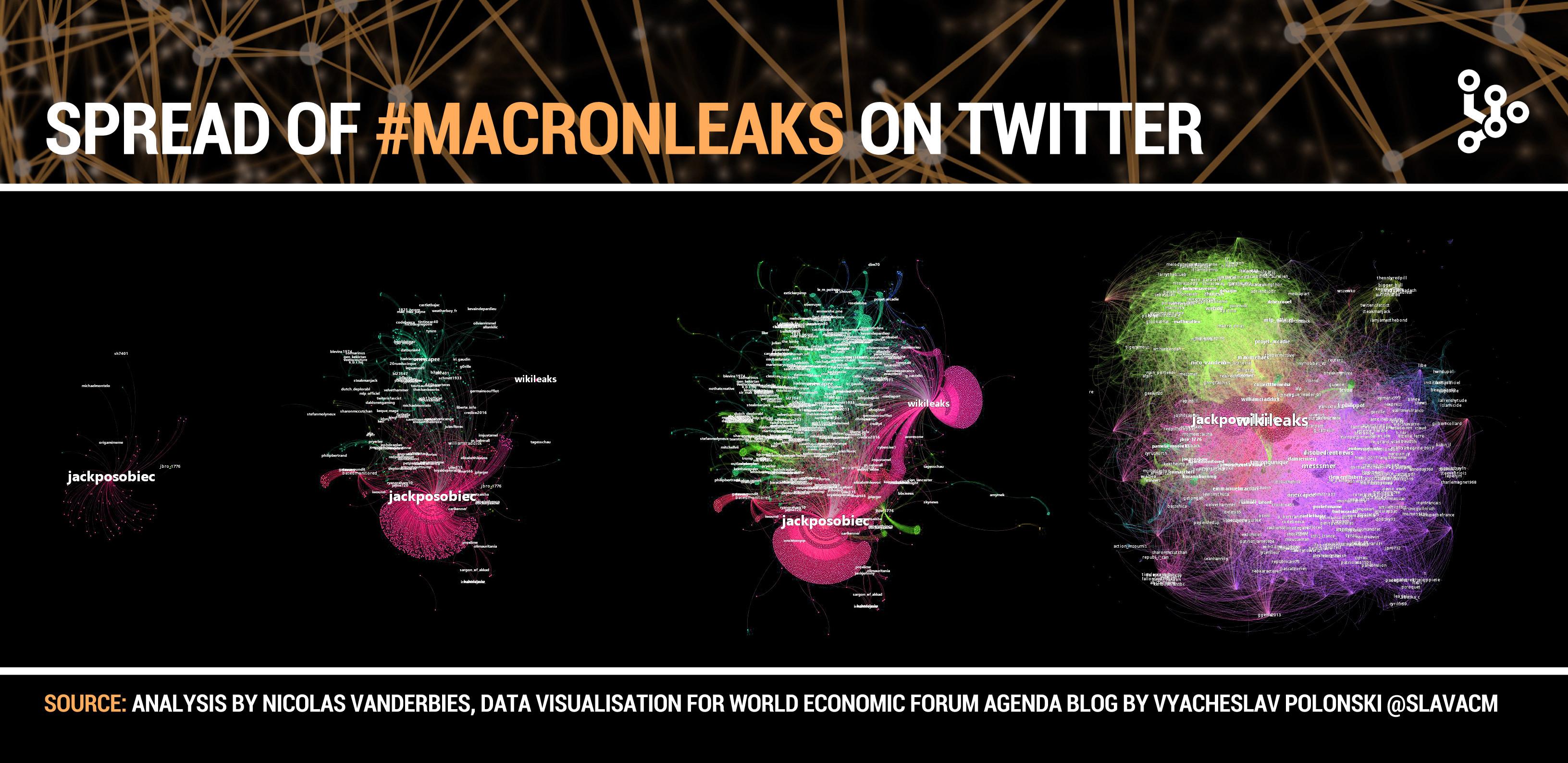 La difusión de los supuestos #macronleaks en Twitter (Fuente: https://assets.weforum.org/editor/n7SN-w3v-igjxWpx7WHrXpv86HIFBPzXBmGJs3kfcCw.jpg)
