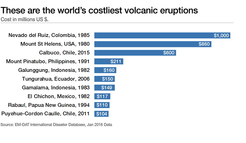 These are the world's costliest volcanic eruptions