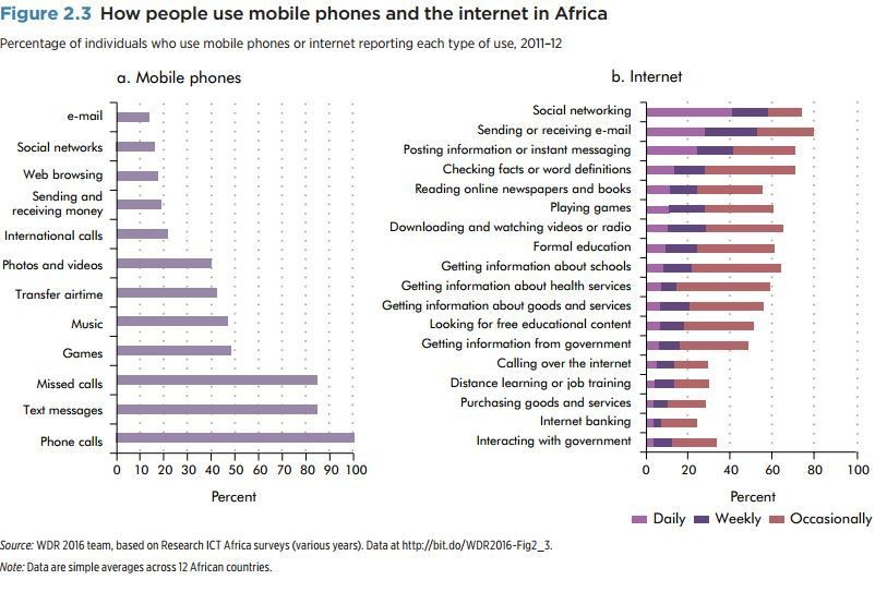 How are mobile phones changing Africa?