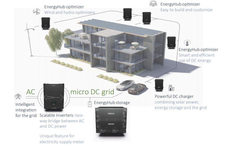 Sweden is using smart grids to turn buildings into energy producers.