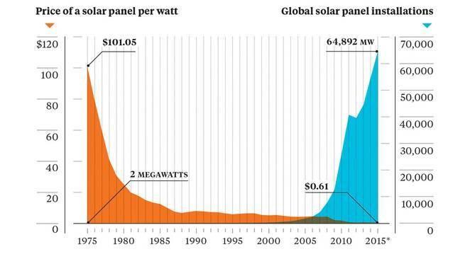 Falling solar prices against solar installations.
