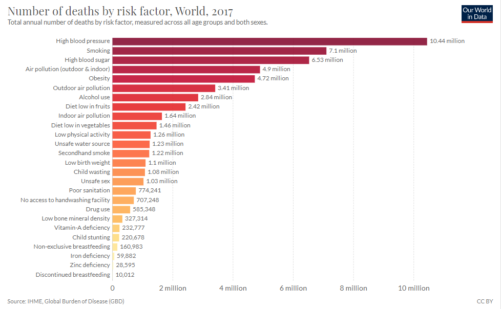 Number of deaths by risk factor, World, 2017