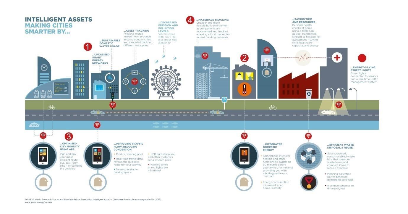 Where Will The World S Next Smart Cities Be World