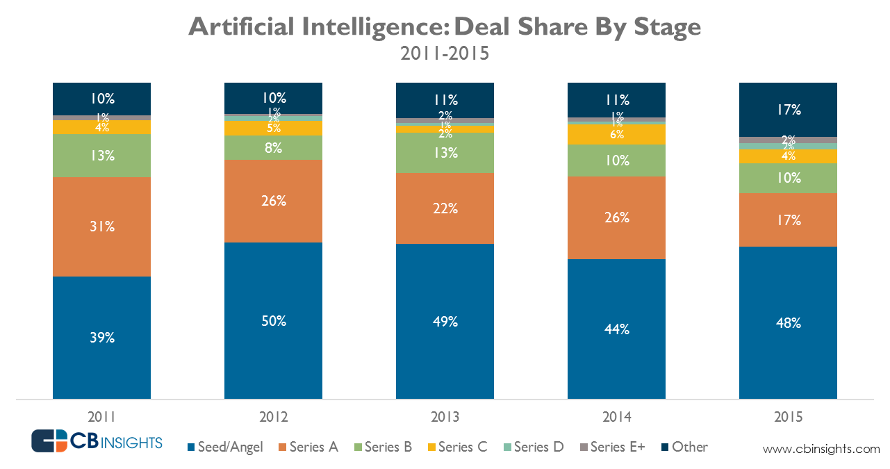 Artificial Intelligence: Deal Share By Share