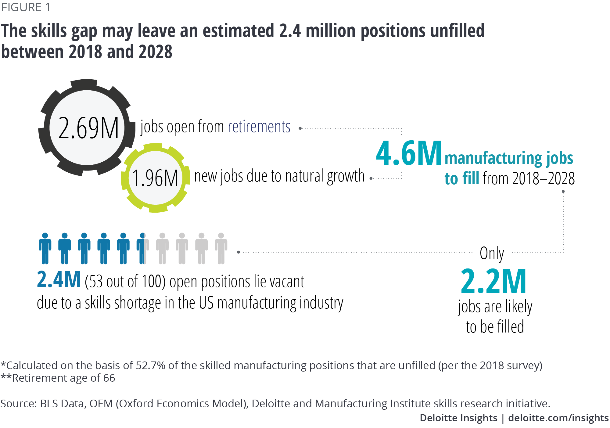 An estimated 2.4 millions jobs could be left unfilled in the US by 2028