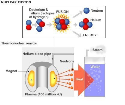 what is nuclear fusion the science explained world economic forum rh weforum org Nuclear Fusion Bomb Nuclear Fusion in Stars