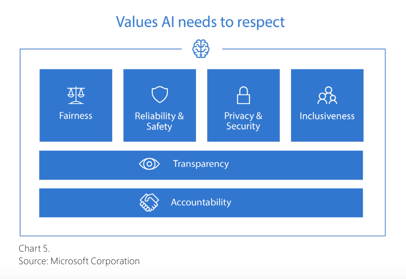 Values AI needs to respect