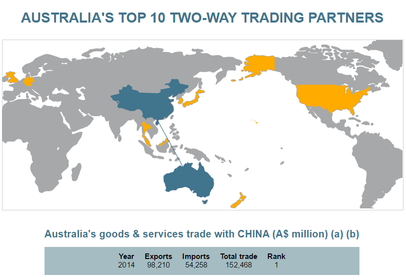 5 Things To Know About China And Australias Economic Ties World