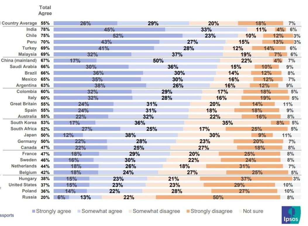 un gráfico que muestra la cantidad de personas que creen que se debe solicitar un pasaporte de vacunación para ingresar a tiendas, restaurantes y oficinas