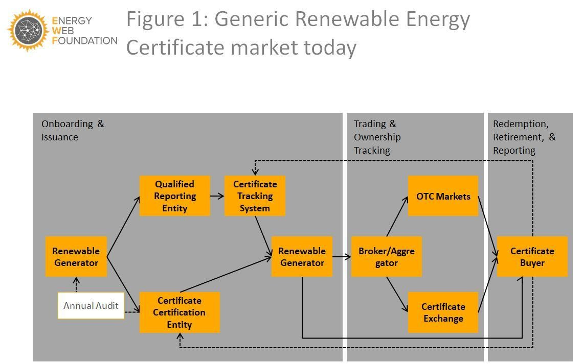 Generic renewable energy certificate market today